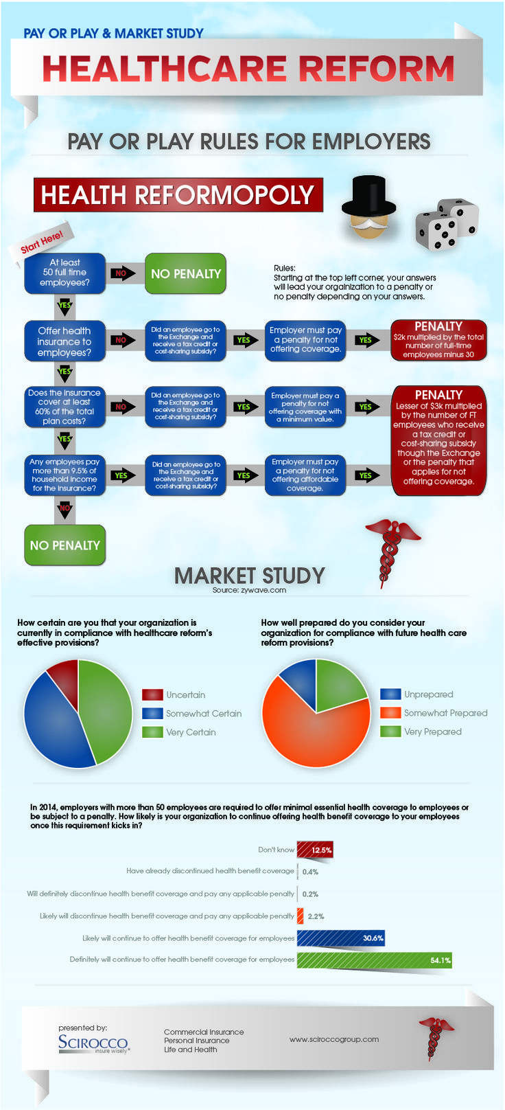 Healthcare Infographic Healthcare Reform Infographic Pay Or Play