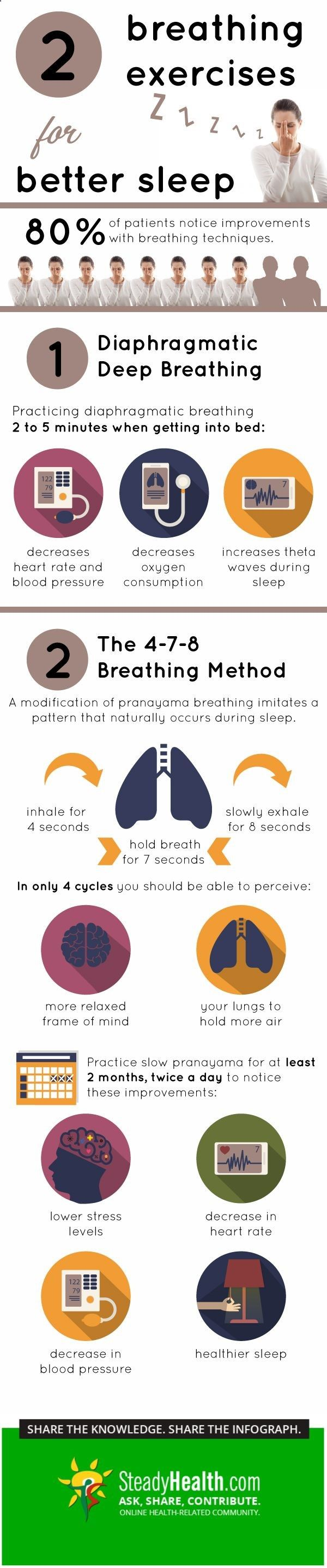 Wouldnt it be great if there was a way to help cure your insomnia without having to resort to pills or costly alternatives? Changing the way you breathe at night can help you fall asleep and stay asleep throughout the night.