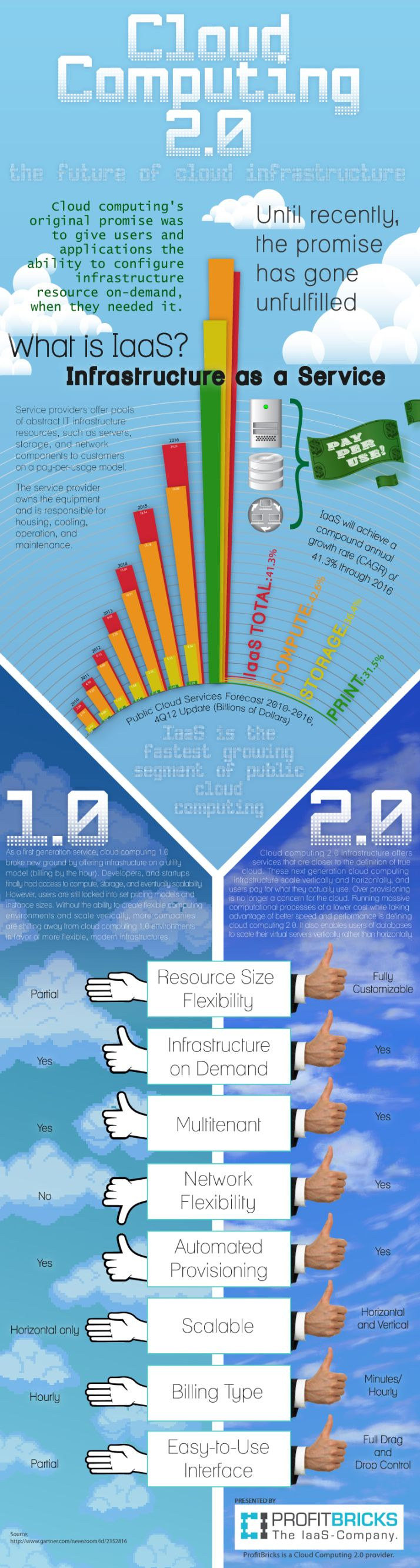 Cloud computing 2.0 #infografia #infographic #internet