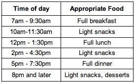 Tons of tips for feeding a group - including charts showing appropriate food to serve depending on what time of day your party is. #party #food #funcheaporfree