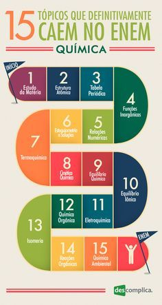 15 tópicos que definitivamente caem no ENEM