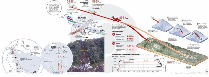 Tripulación del vuelo de LaMia sabía que se acababa el combustible