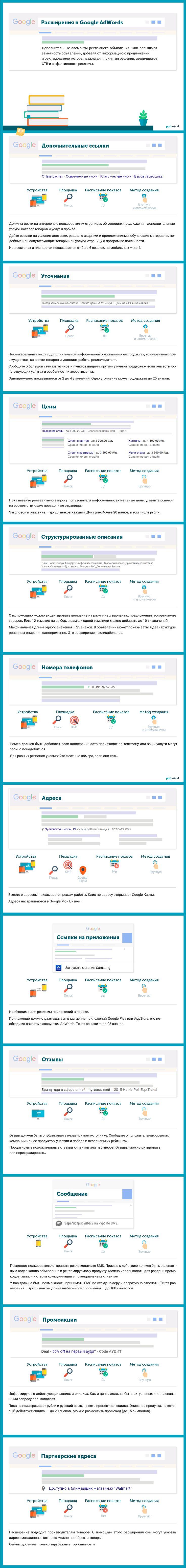 Как подобрать расширение в Google AdWords
