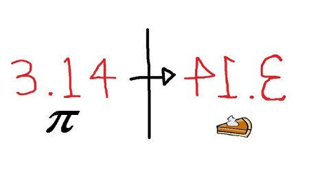 So, guys. Tomorrow is March 14, or 3/14. And you know what that means, right?   24 Wonderful Ways To Celebrate Pi(e)Day