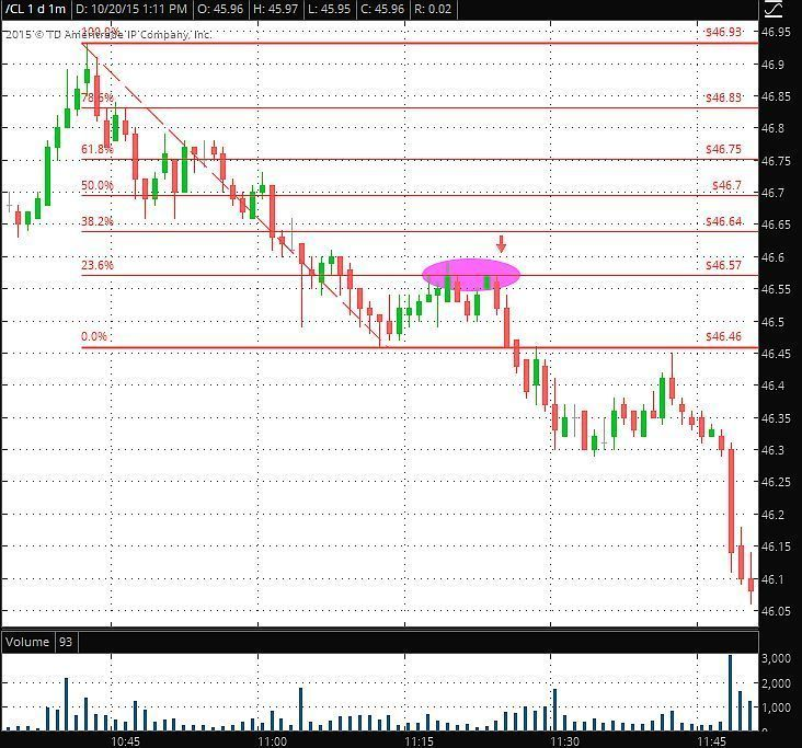 Option trading using fibonacci