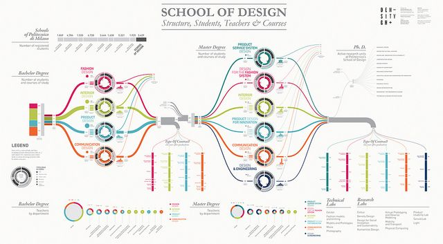 Poster showing structure and efficiency of the School of Design at Politecnico di Milano, for Salone del Mobile 2013    DensityDesign
