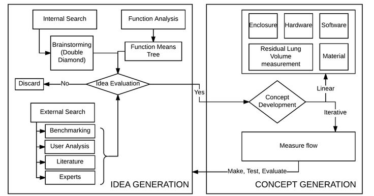 Design process used in our spirometer project