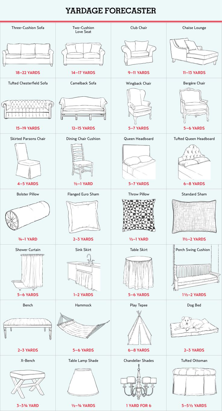 Whether your once new and celebrated furniture inevitably fades, or you're just looking to add some flair to your decor, upholstery is the perfect way to customize. But, it can be seriously tricky to know how much fabric you need. Luckily, our trusty guide will ensure you buy the correct yardage for any type of furniture.
