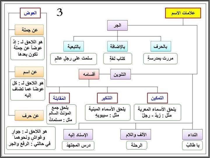 النحو العربي On Twitter Twitter Sign Up Work On Yourself Remember
