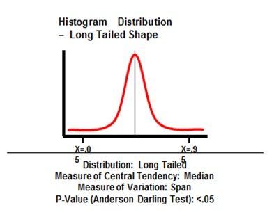 124 best Six Sigma images on Pinterest Infographic, Leadership - histogram template
