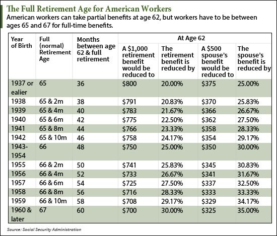 awesome New Proposal Makes It Clear Retirement Age in the U.S. Will Keep Climbing Check more at https://epeak.in/2016/12/21/new-proposal-makes-it-clear-retirement-age-in-the-u-s-will-keep-climbing/