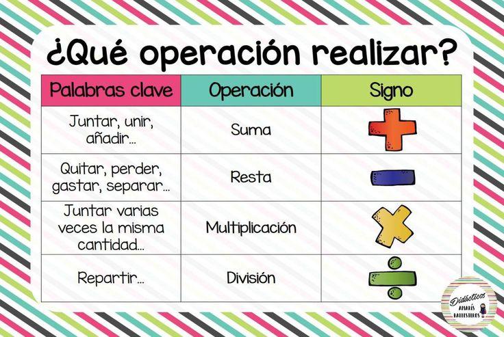 Excelentes láminas matemáticas pasos para resolver un problema, ¿Qué operación realizar? y valor posicional