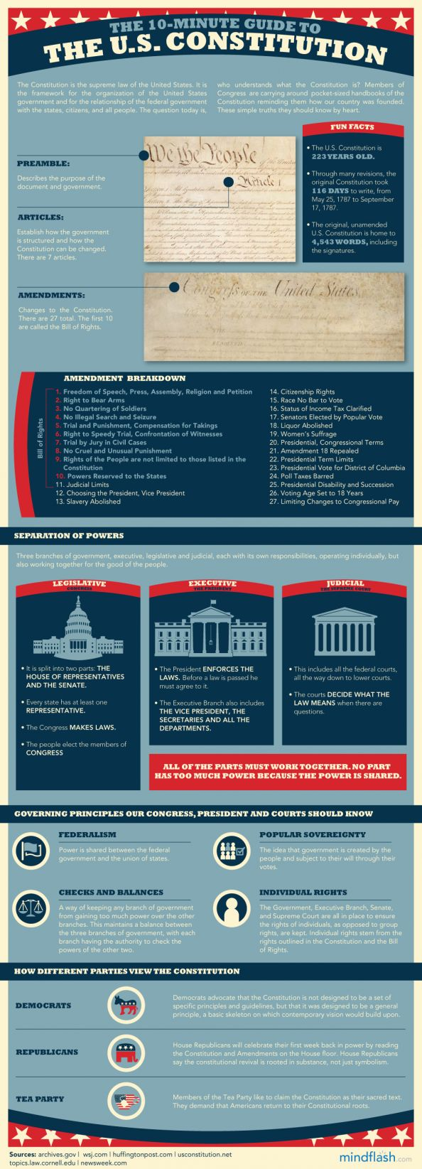 Here's a nice summary infographic on the U.S. Constitution.