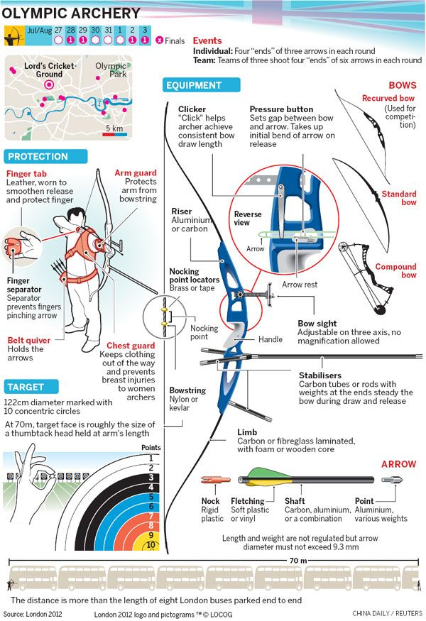 Olympic-style Archery Cheat Sheet