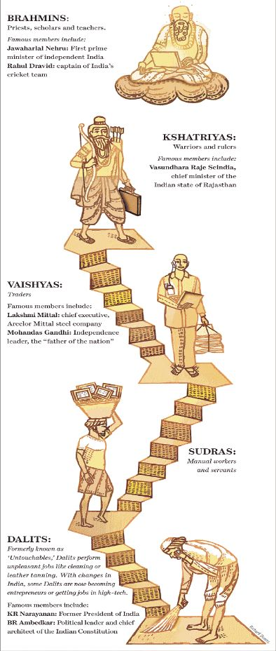 The Caste System of Ancient India. The caste system organizes division of labour and money in human society. It's a system of social stratification, and a basis for affirmative action.