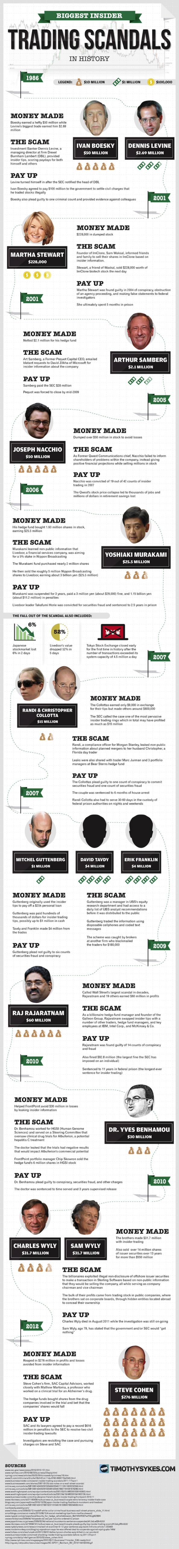 The Biggest Wall Street Insider Trading Scandals Infographic