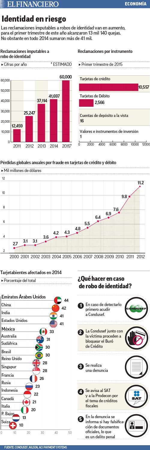Aumenta robo de identidad en México. 29/07/2015
