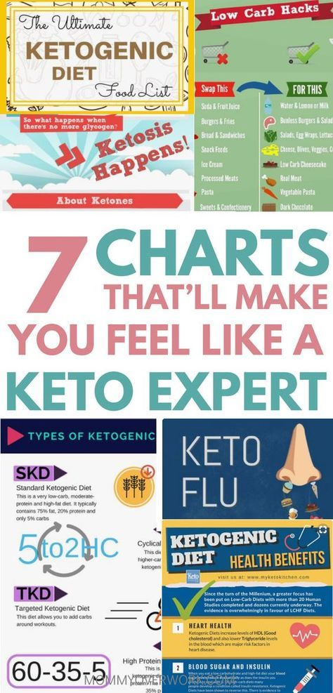 Best 25+ Sugar diet chart ideas on Pinterest Diabetic food chart - diet chart