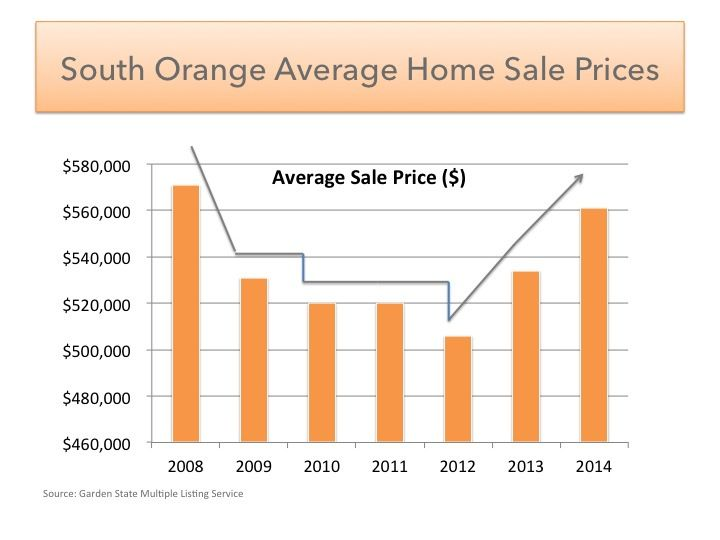 6 Year market trends for South Orange -wow - its been a great ocuple of years