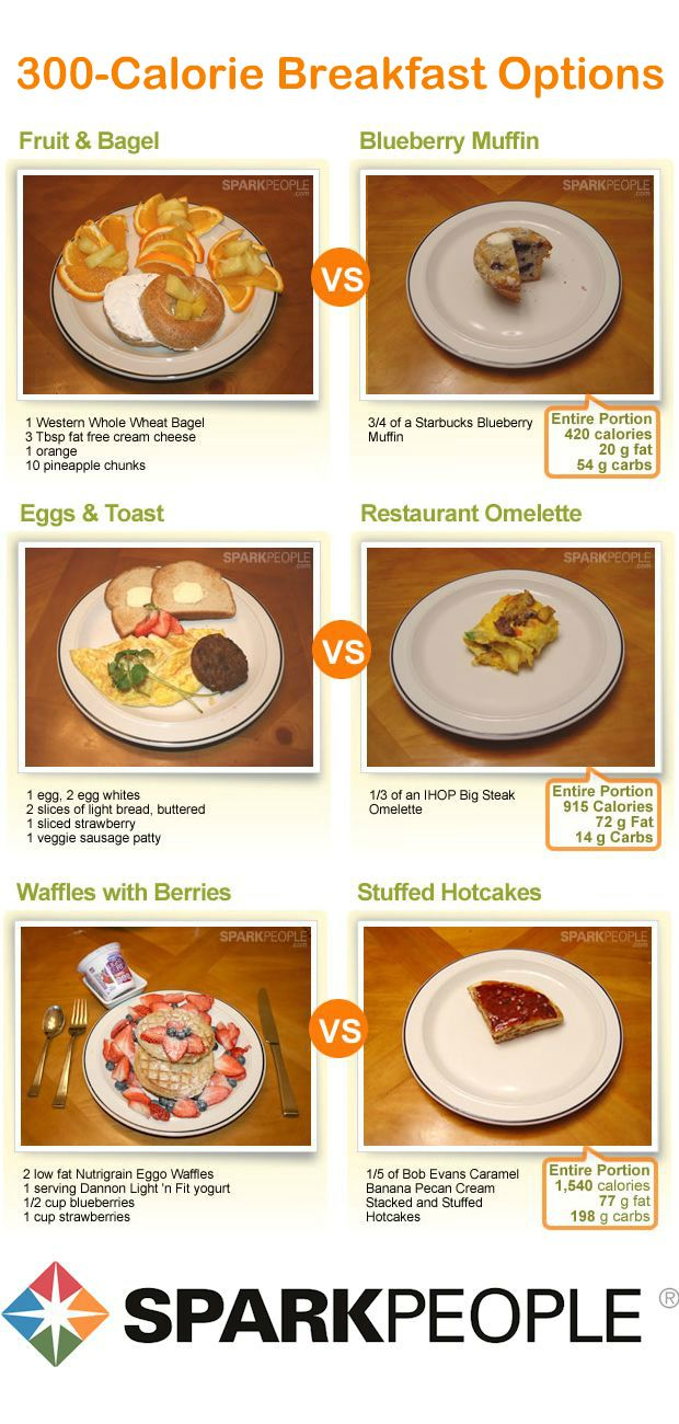 Ideas for a 300 calorie breakfast at home compared to what you can get for 300 calories out at breakfast. Ideas for lunch and dinner too!