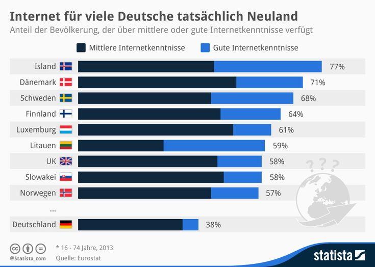 Internet für viele Deutsche tatsächlich Neuland | Statista