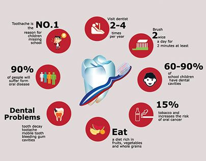"Check out new work on my @Behance portfolio: ""infographics on Oral Health day"" http://be.net/gallery/41857909/infographics-on-Oral-Health-day"