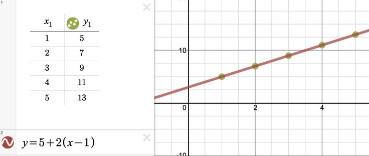 Review explicit and recursive formulas for arithmetic and geometric patterns.  Use Desmos to check your answer!