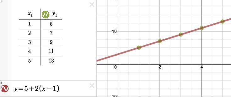 Fibonacci number