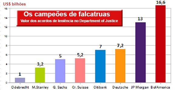 Fonte: Quem acha Odebrecht é maior escândalo mundial, veja as multas dos bancos da crise de 2008 | Contexto Livre