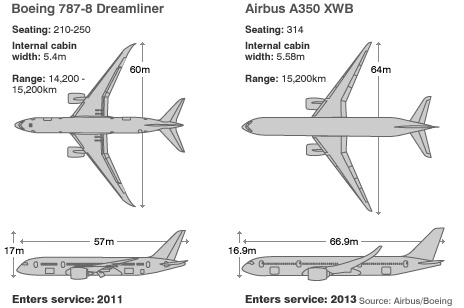 A350 Vs Dreamliner 787 Airbus Pinterest