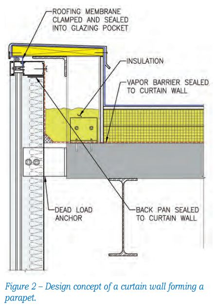 Storefront Parapet Spandrel Panel Architecture