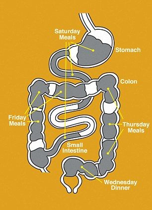 Best foods for colon cleansing