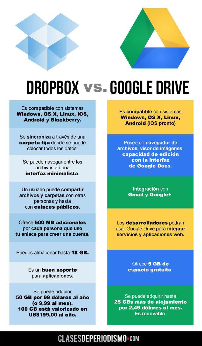 Acaba de aparecer en la red Google Drive, sistema de almacenamiento que promete ser el duro rival de Dropbox, el versátil y más popular servicio de la nube hasta el momento. Y como son competencia directa elaboramos un gráfico con las características más destacables de cada herramienta.