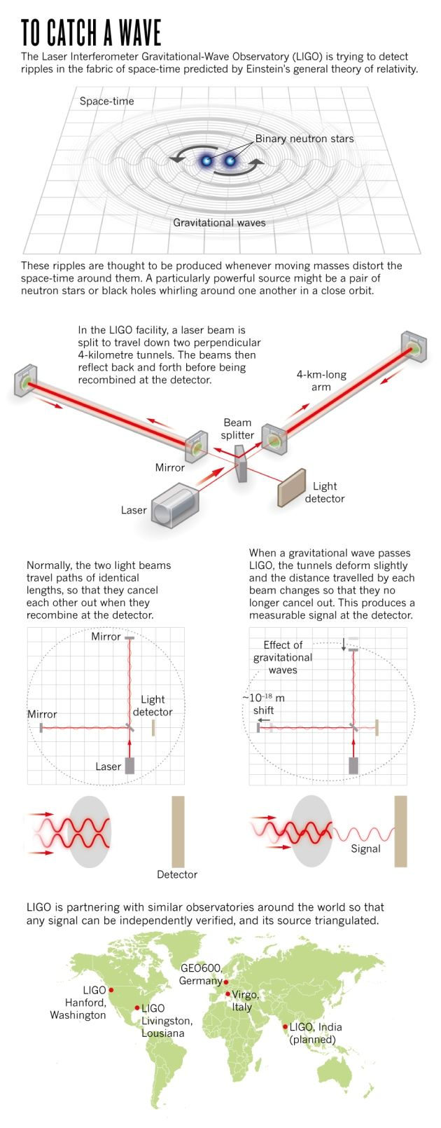 Hunt for gravitational waves to resume after massive upgrade : Nature News & Comment