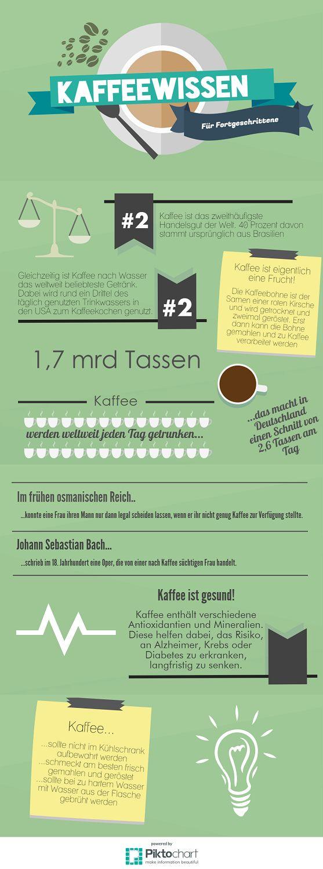 Kaffeewissen im Kaffee-Blog