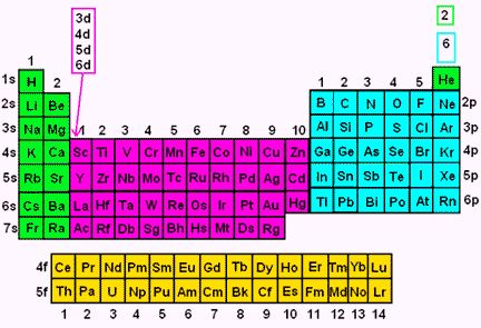 Electron Configuration - Chemistry Help | WyzAnt Resources