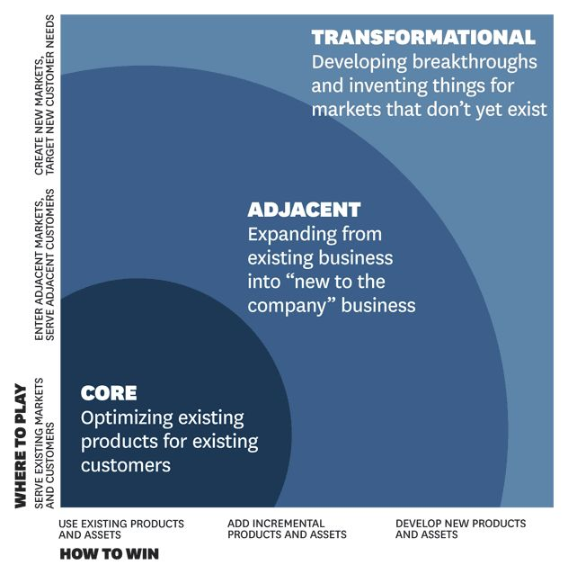 The Innovation Ambition Matrix — a visual diagram from Harvard Business Review