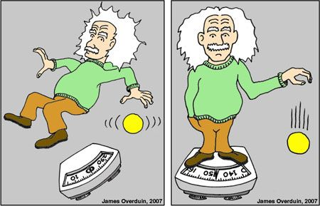 Einstein's Spacetime. Illustration of the equivalence principle, showing a caricature of Einstein in freefall with with a scale and ball floating nearby (left) and a caricature of Einstein standing on a scale with a weight of ~140 lbs, with a ball falling nearby (right)