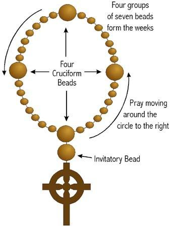 Anglican Prayer Beads - an explanation along with suggestions of different prayers to go with them.