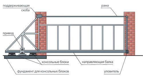 Как сделать откатные ворота своими руками: Пошаговая инструкция http://happymodern.ru/otkatnye-vorota-svoimi-rukami/ otkatnye_vorota_svoimi_rukami_03