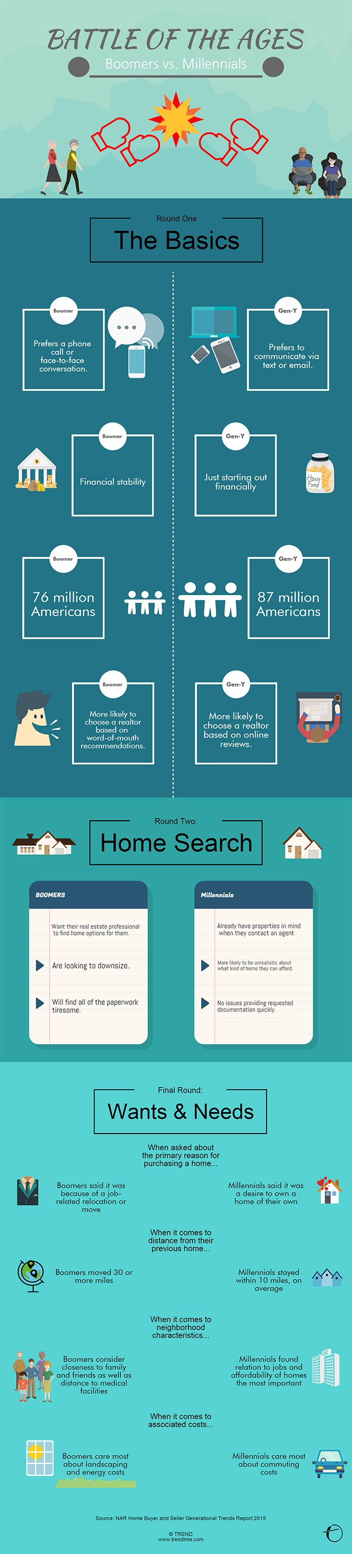 A lot of focus has been placed on getting Millennials, also known as Gen Y, into the housing market, but is this causing people to lose focus on the age group with the most buying power—the boomers? Which generation is having the biggest influence on the buying market today? How do they differ? This infographic explores the battle of the Boomers vs. Millennials.  #buyhome #AustinTXhome #AustinTXrealestate #AustinTXrealtor #sellhomesaustin #buyhomesaustin…