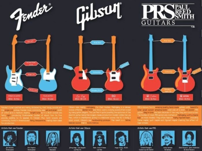 9 Amazing Infographics For Guitar Freaks In 2020 Fun Facts Guitar Air Guitar