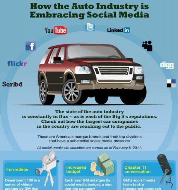 How the Automotive Industry is Embracing Social Media Infographic