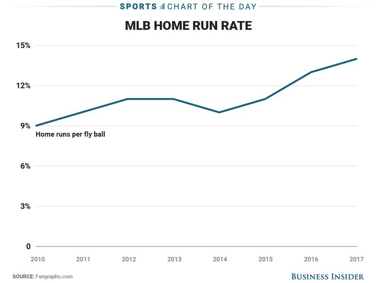 "A lot of people think baseballs are juiced in MLB, but there is one big problem with the theory - At the All-Star break, Major League Baseball players are on pace to hit more than 6,100 home runs, which would shatter the record of 5,693 home runs hit during the 2000 season in the heart of the so-called ""steroid era.""  Prior to the All-Star game festivities, commissioner Rob Manfred addressed growing speculation that the baseballs are ""juiced,"" saying that he knows ""with absolute certainty ""…"