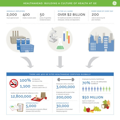 HealthAhead: Building a Culture of #Health at #GE.