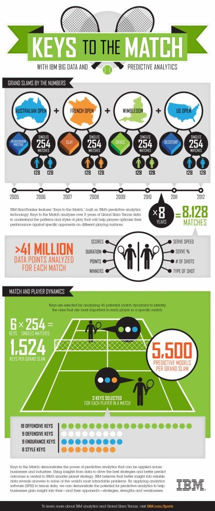 Tennis analytics infographic