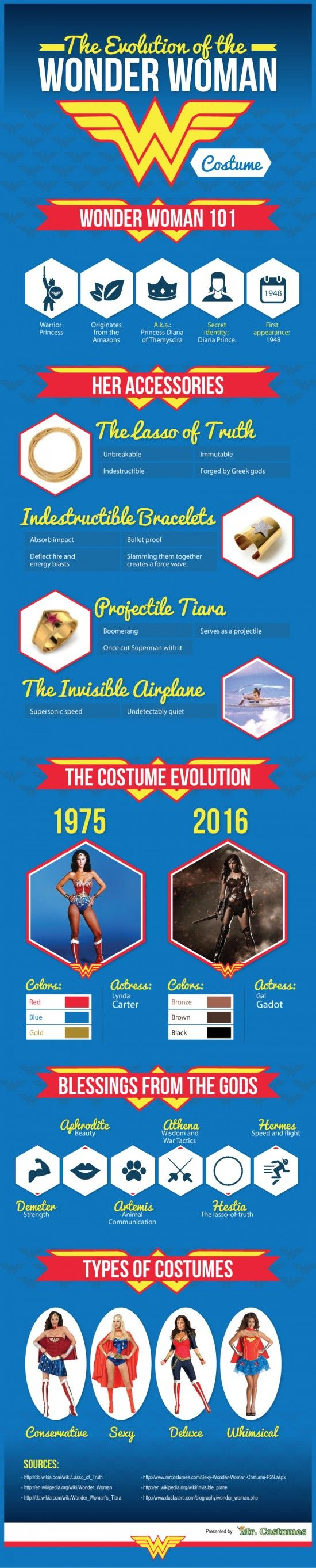 A brief history and info-graphic on the evolution of Wonder Woman through the years. Search Wonder Woman Costumes and find your Super Hero style today!