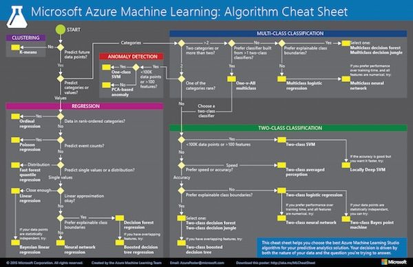 Best Machine Learning Cheat Sheets                                                                                                                                                      More