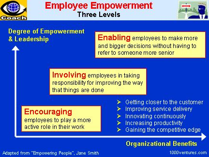 employee empowerment Employee talent management system can help you improve employee empowerment retain more of your workforce and streamline your hr today.