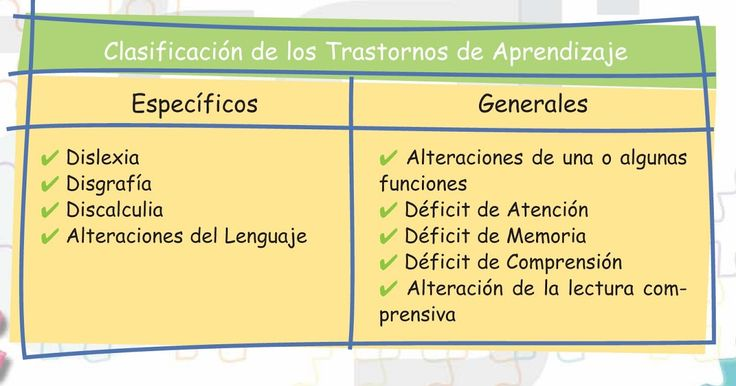 Psico-Pedagogía: Educación y Mente.: PROBLEMAS DEL APRENDIZAJE 1 ...